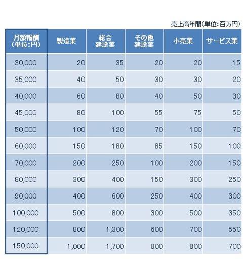 月額報酬|浜松の税理士なら平川昌彦会計事務所